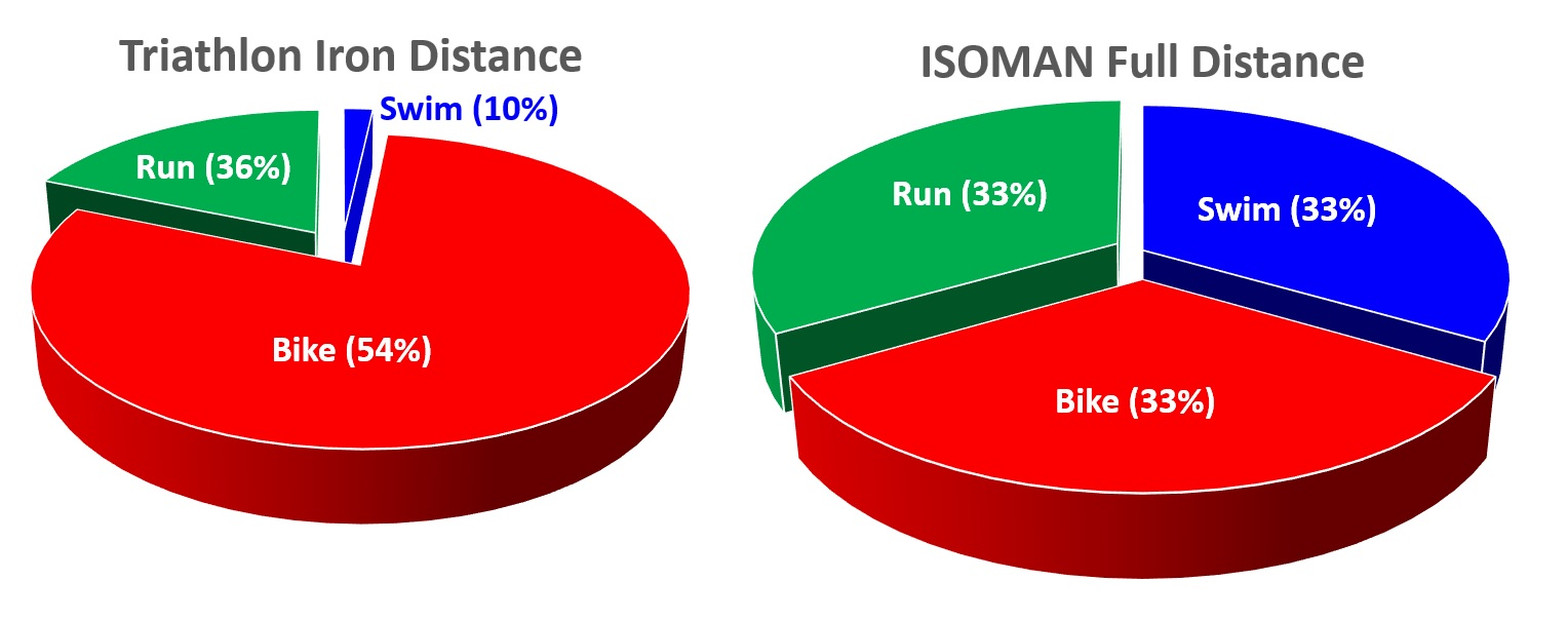 IRONMAN ISOMAN Comparison
